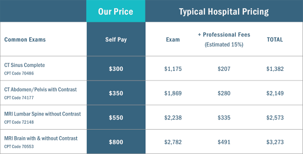 MRI & Imaging pricing vs. typical hospital fee