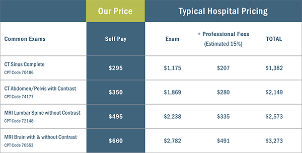 MRI & Imaging of Alabama pricing vs. typical hospital fee